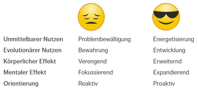 Positive und negative Emotionen im Vergleich